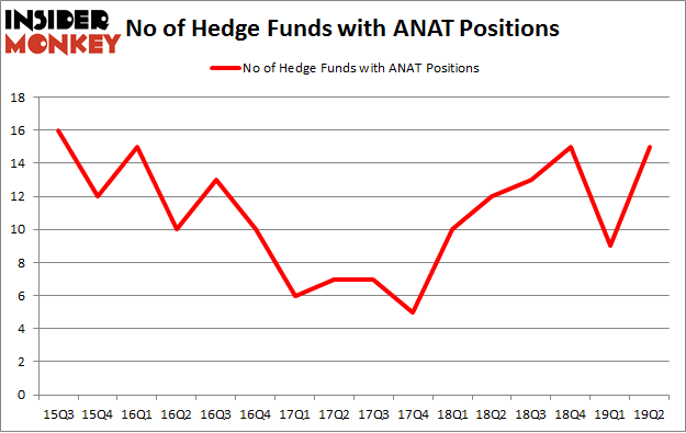 No of Hedge Funds with ANAT Positions
