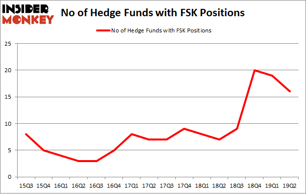 No of Hedge Funds with FSK Positions