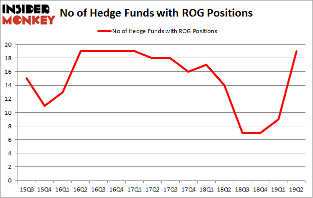 No of Hedge Funds with ROG Positions