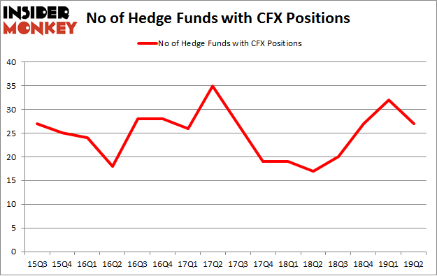 No of Hedge Funds with CFX Positions