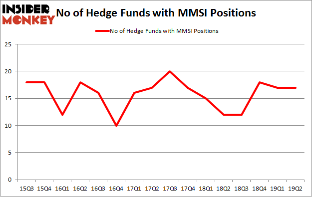 No of Hedge Funds with MMSI Positions