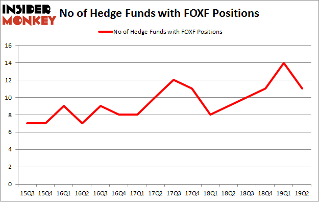 No of Hedge Funds with FOXF Positions