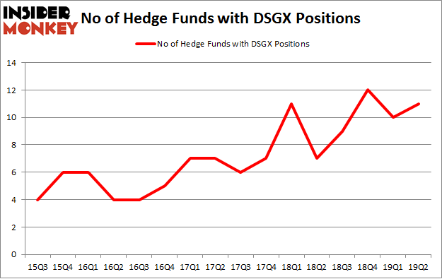 No of Hedge Funds with DSGX Positions