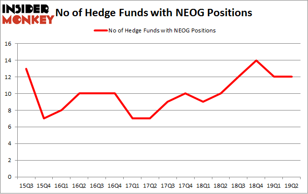 No of Hedge Funds with NEOG Positions