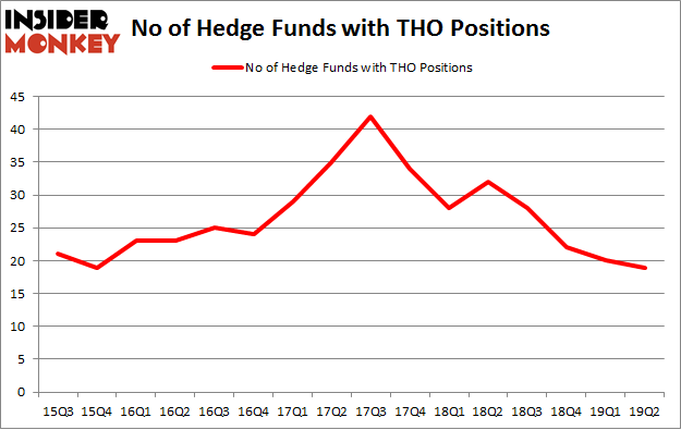 No of Hedge Funds with THO Positions