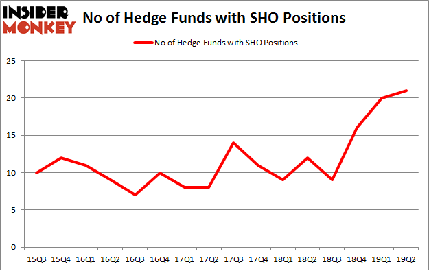No of Hedge Funds with SHO Positions