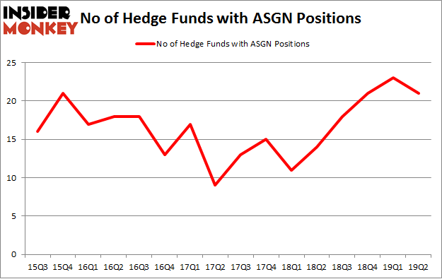 No of Hedge Funds with ASGN Positions