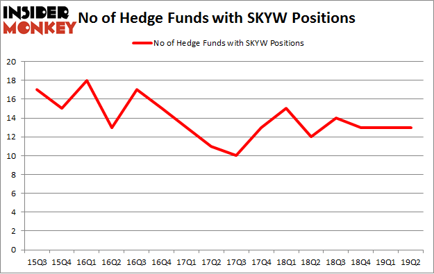 No of Hedge Funds with SKYW Positions
