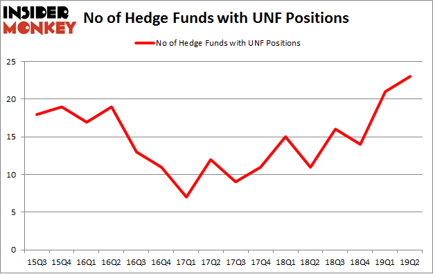 No of Hedge Funds with UNF Positions