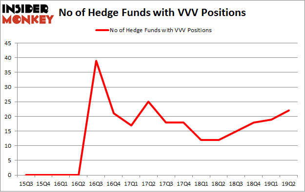 No of Hedge Funds with VVV Positions
