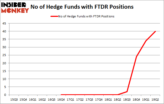 No of Hedge Funds with FTDR Positions