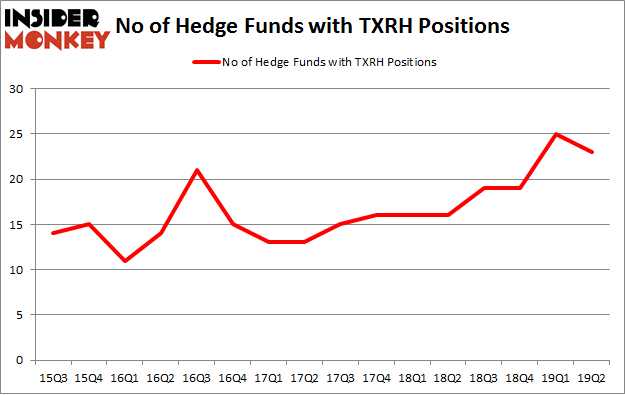 No of Hedge Funds with TXRH Positions