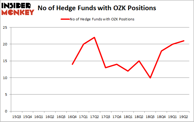 No of Hedge Funds with OZK Positions