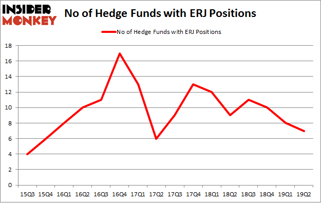 No of Hedge Funds with ERJ Positions