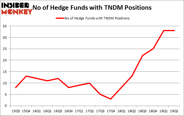 No of Hedge Funds with TNDM Positions