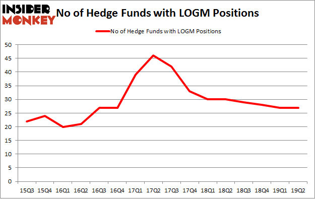No of Hedge Funds with LOGM Positions