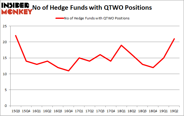 No of Hedge Funds with QTWO Positions