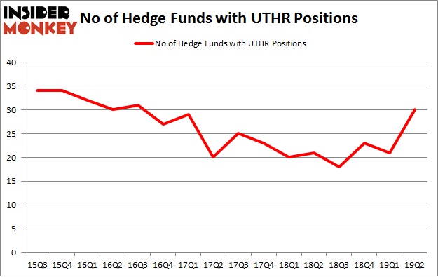 No of Hedge Funds with UTHR Positions