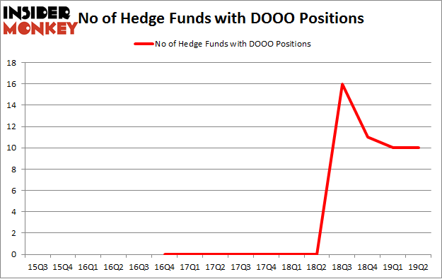 No of Hedge Funds with DOOO Positions