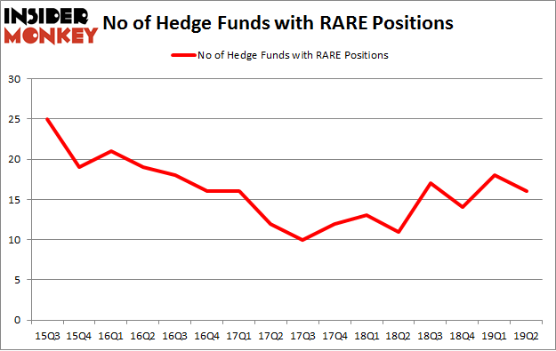 No of Hedge Funds with RARE Positions
