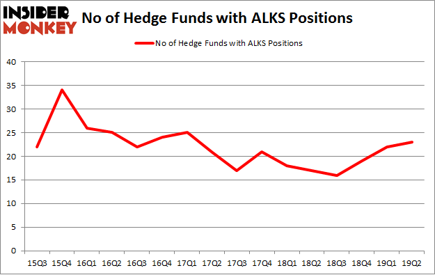 No of Hedge Funds with ALKS Positions