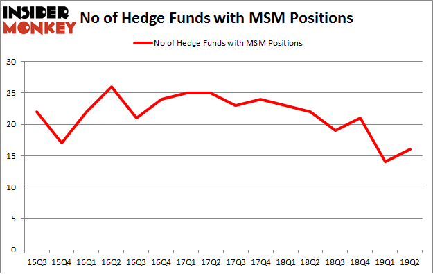 No of Hedge Funds with MSM Positions