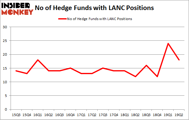 No of Hedge Funds with LANC Positions