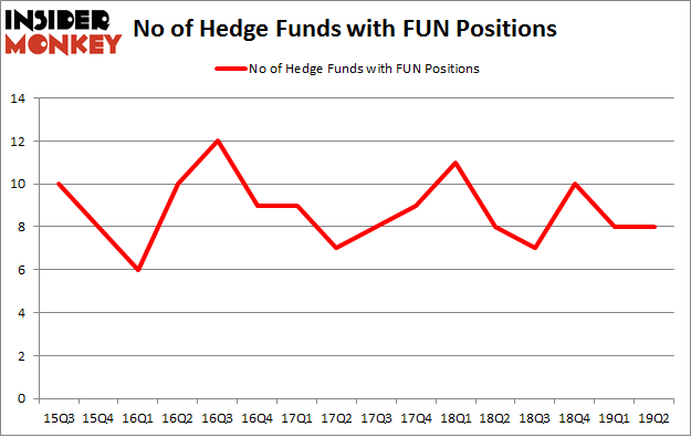 No of Hedge Funds with FUN Positions