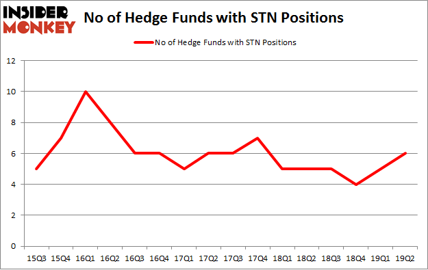 No of Hedge Funds with STN Positions
