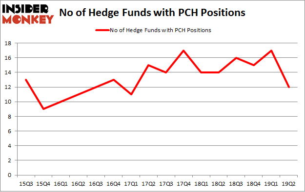 No of Hedge Funds with PCH Positions