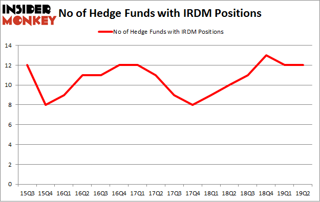 No of Hedge Funds with IRDM Positions