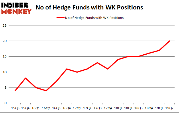 No of Hedge Funds with WK Positions