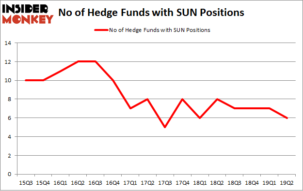 No of Hedge Funds with SUN Positions