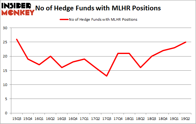 No of Hedge Funds with MLHR Positions