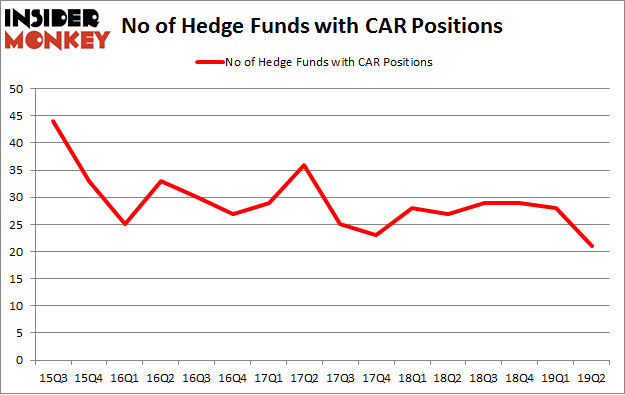 No of Hedge Funds with CAR Positions
