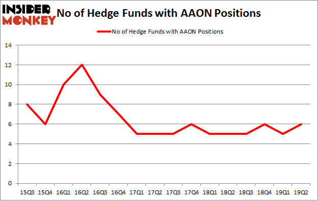 No of Hedge Funds with AAON Positions