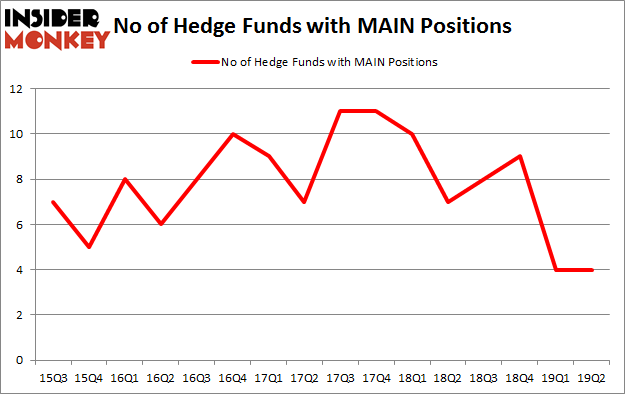 No of Hedge Funds with MAIN Positions