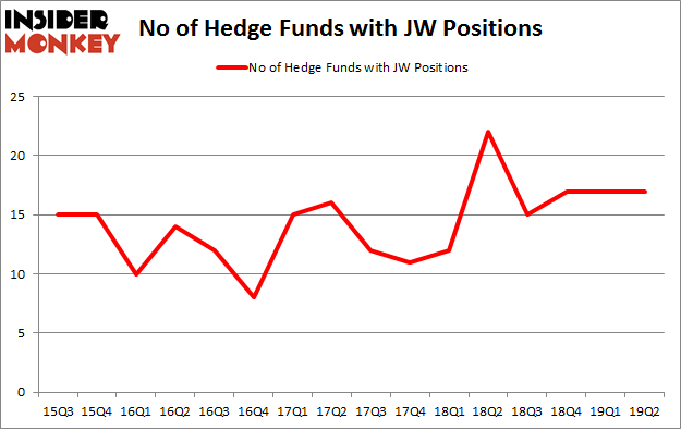 No of Hedge Funds with JW Positions