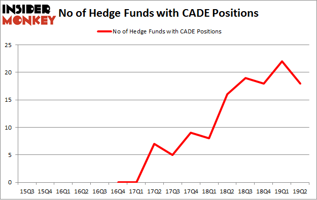 No of Hedge Funds with CADE Positions