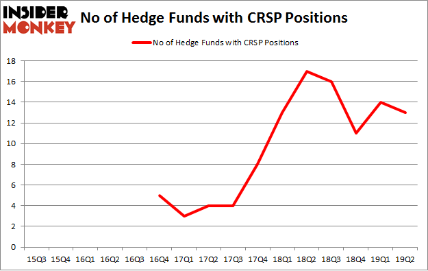 No of Hedge Funds with CRSP Positions