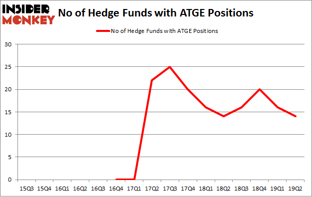 No of Hedge Funds with ATGE Positions