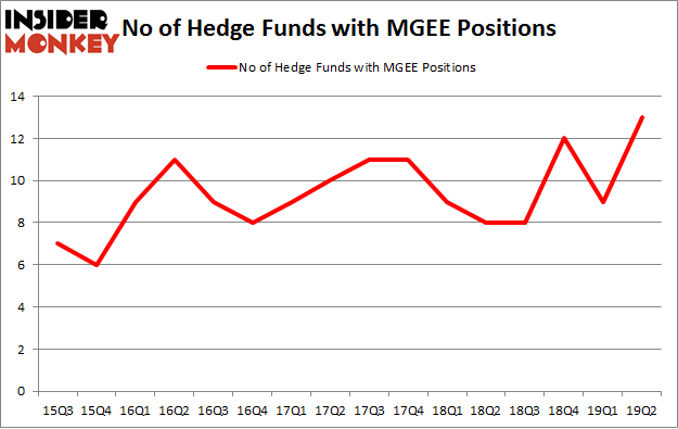 No of Hedge Funds with MGEE Positions