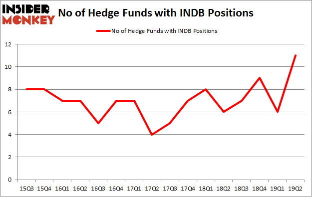 No of Hedge Funds with INDB Positions