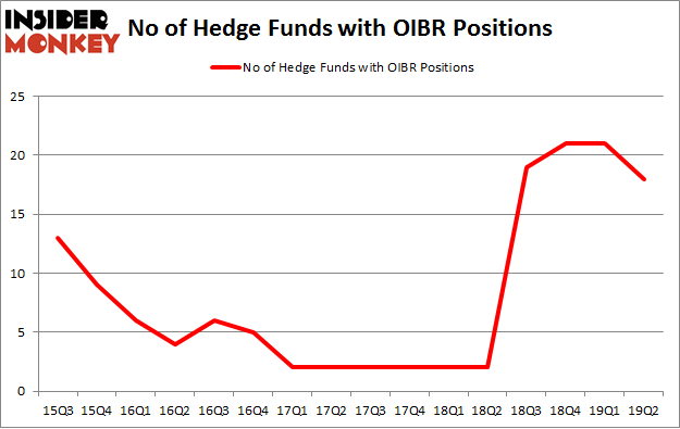 No of Hedge Funds with OIBR Positions