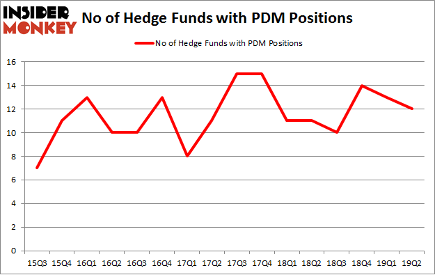 No of Hedge Funds with PDM Positions