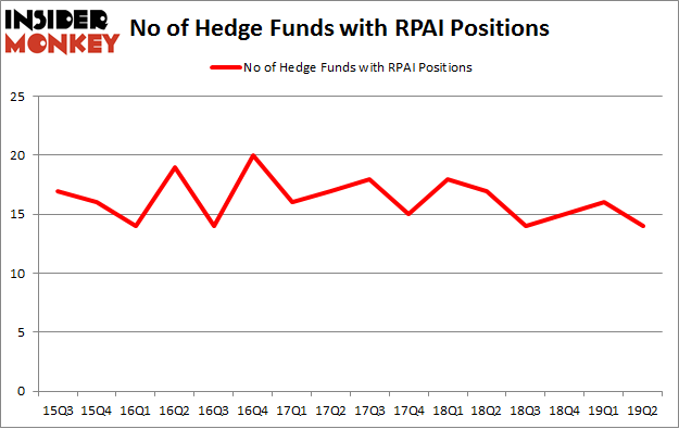 No of Hedge Funds with RPAI Positions