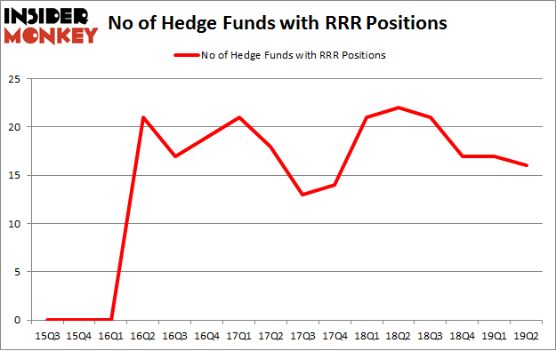 No of Hedge Funds with RRR Positions