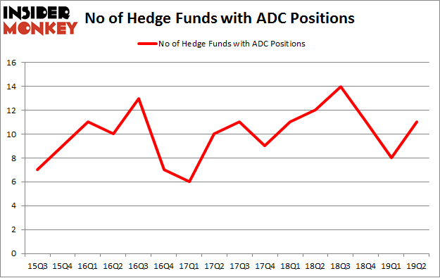 No of Hedge Funds with ADC Positions