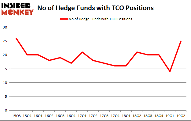 No of Hedge Funds with TCO Positions