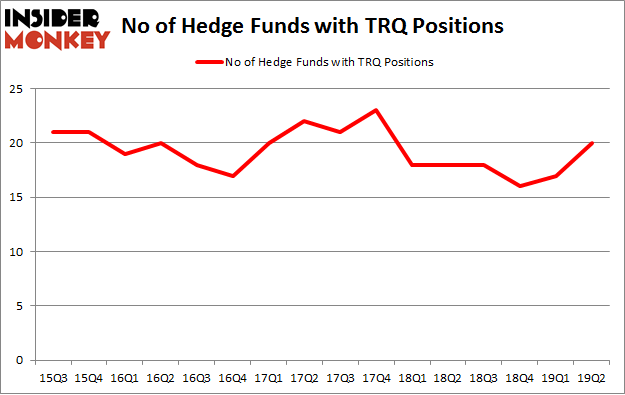 No of Hedge Funds with TRQ Positions
